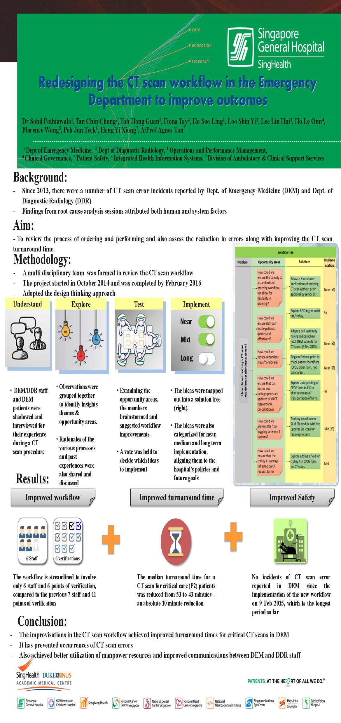 Redesigning CT Scan Workflow