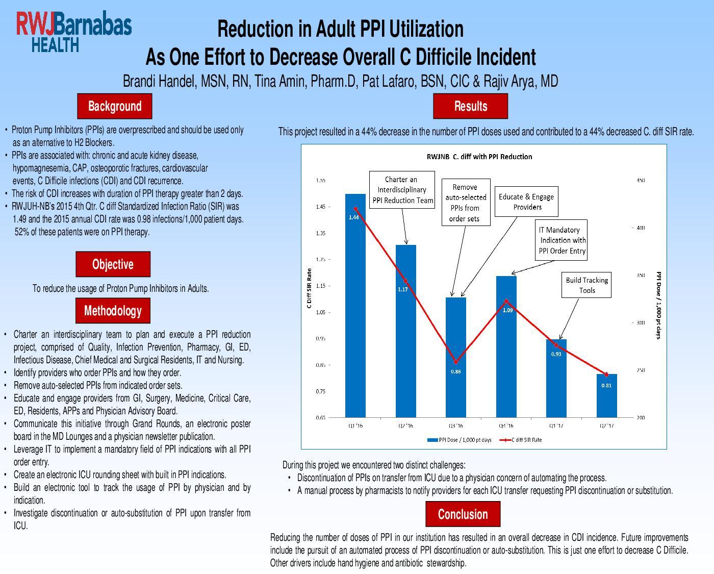PPI Reduction Poster