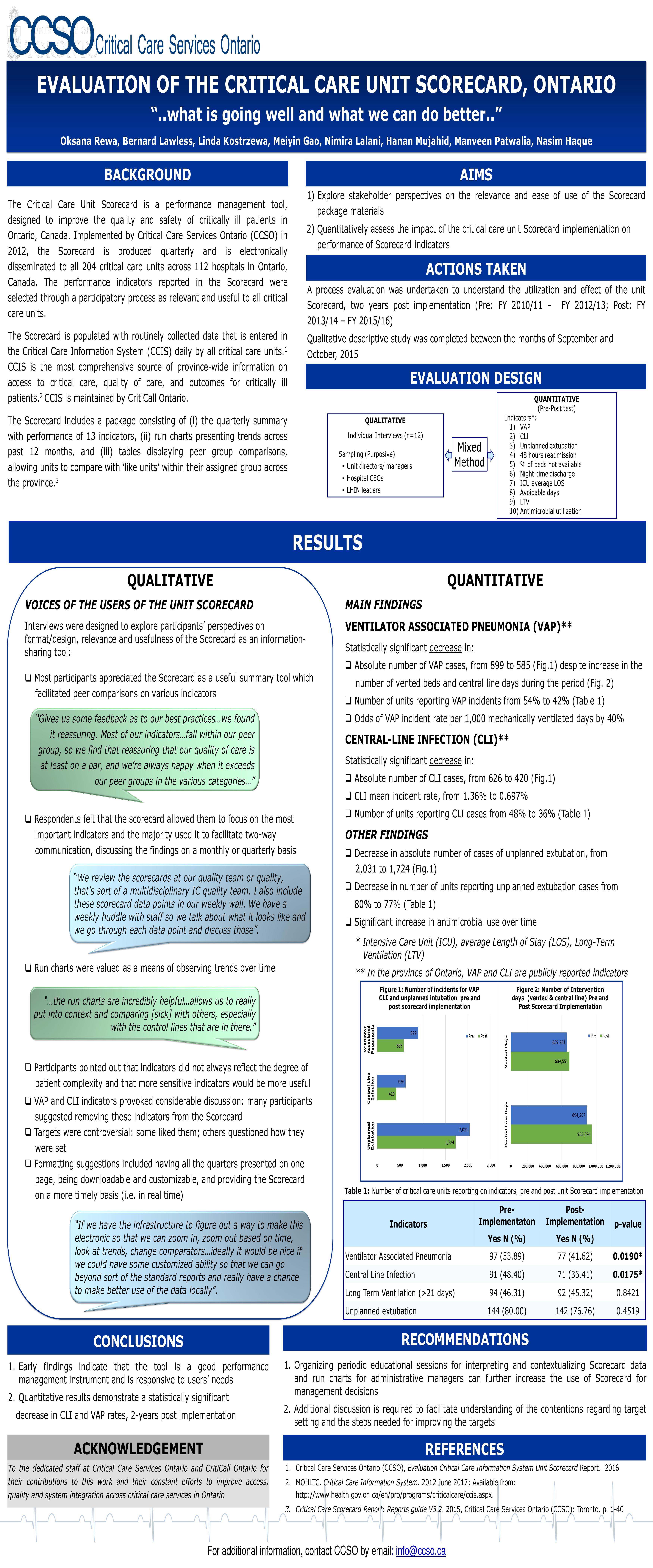 Rewa Oksana Critical Care Unit Scorecard Ontario