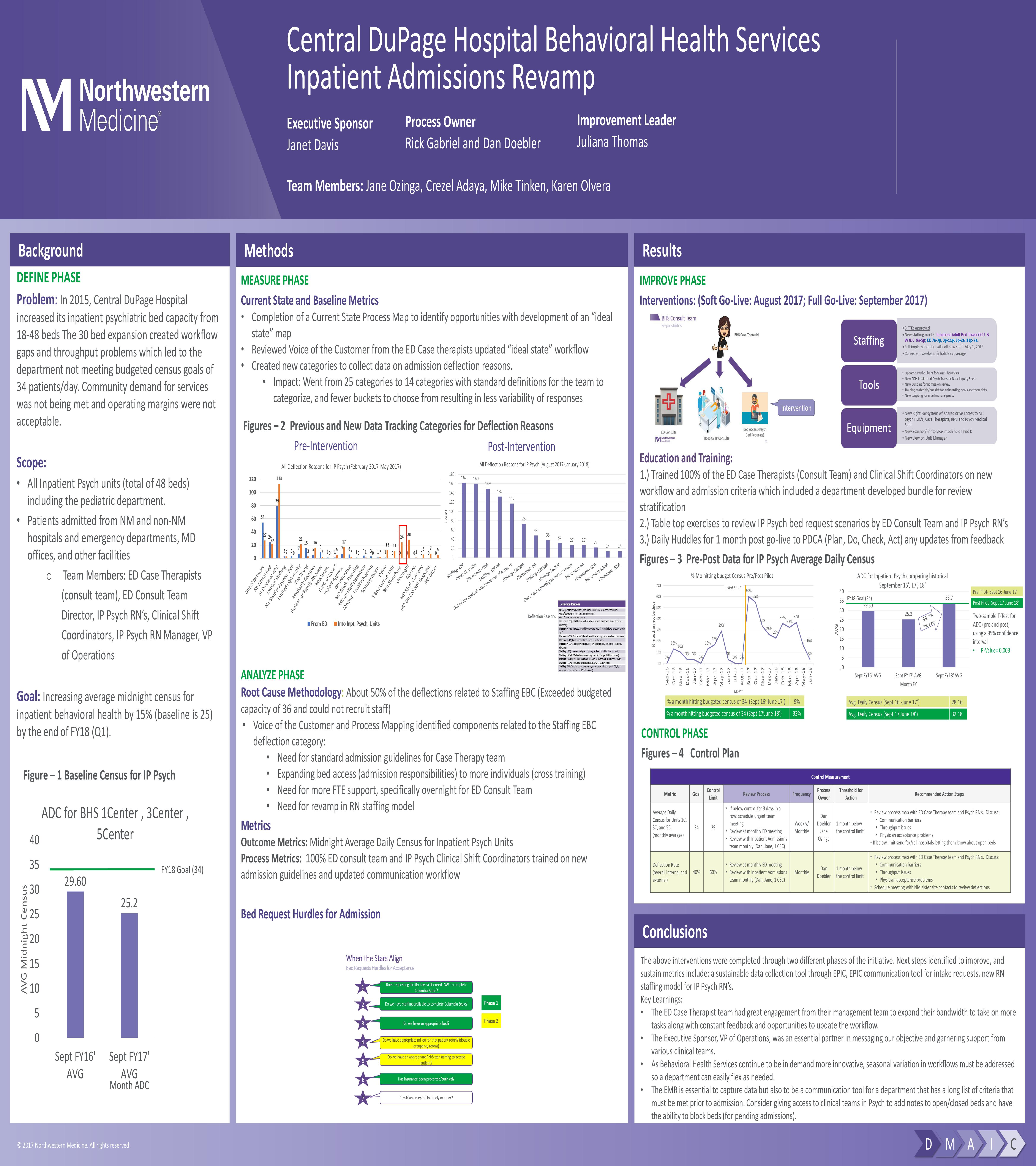 CDH IP Psych Bed Admissions Process Poster